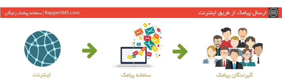 ارسال پیامک از طریق اینترنت